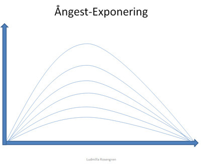 Exponering